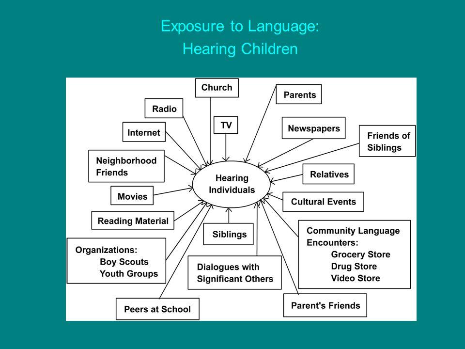 Exposure to Language: Hearing Children