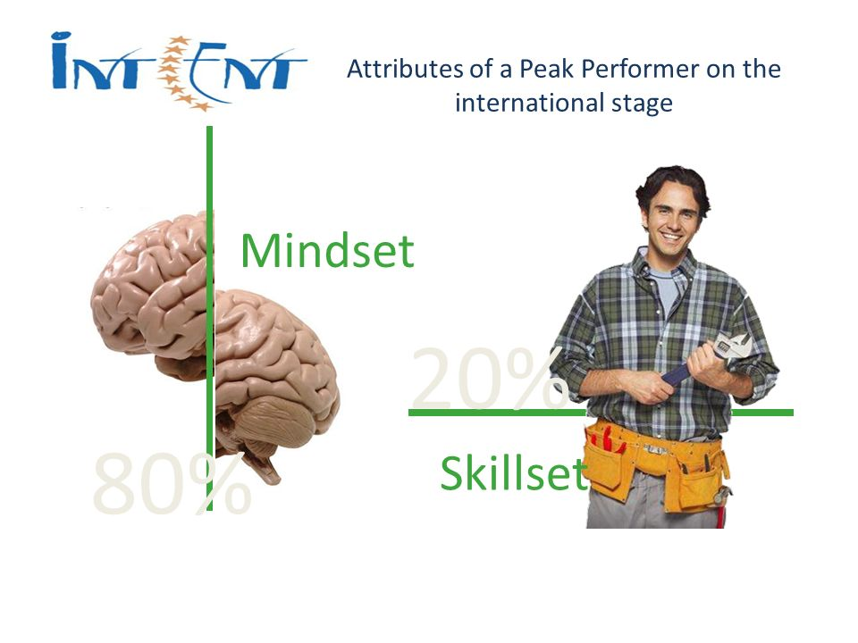 Attributes of a Peak Performer on the international stage Mindset Skillset 80% 20%
