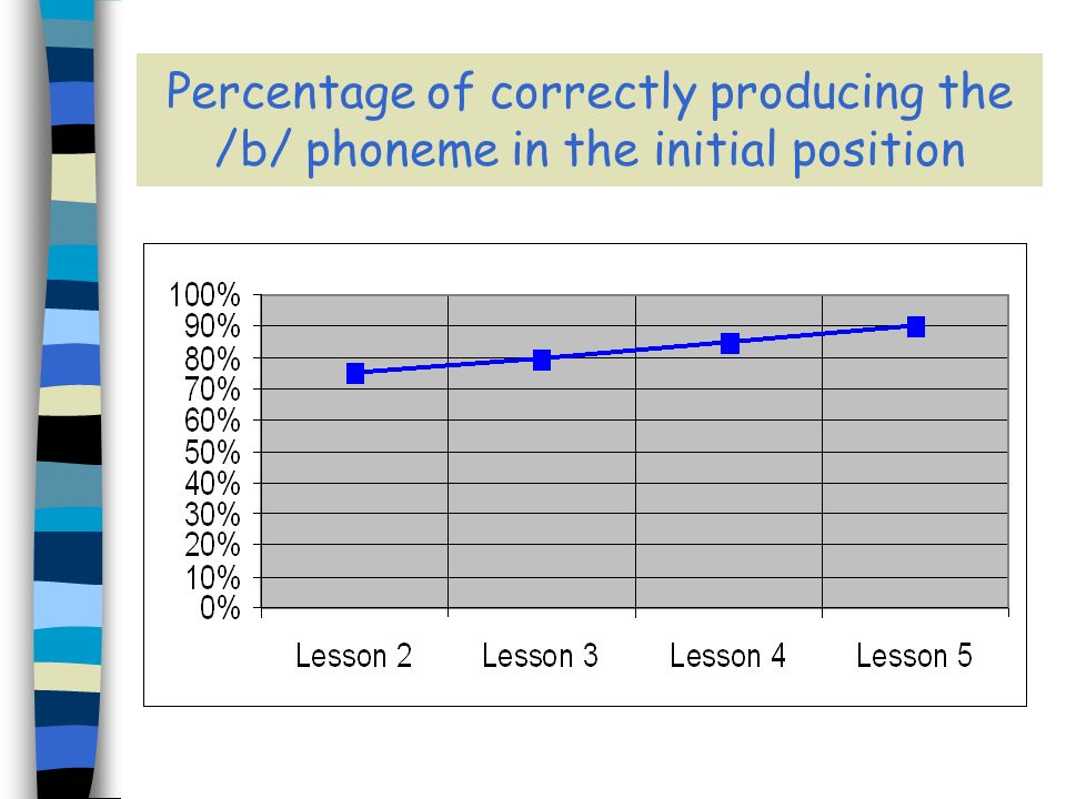 Percentage of correctly producing the /b/ phoneme in the initial position