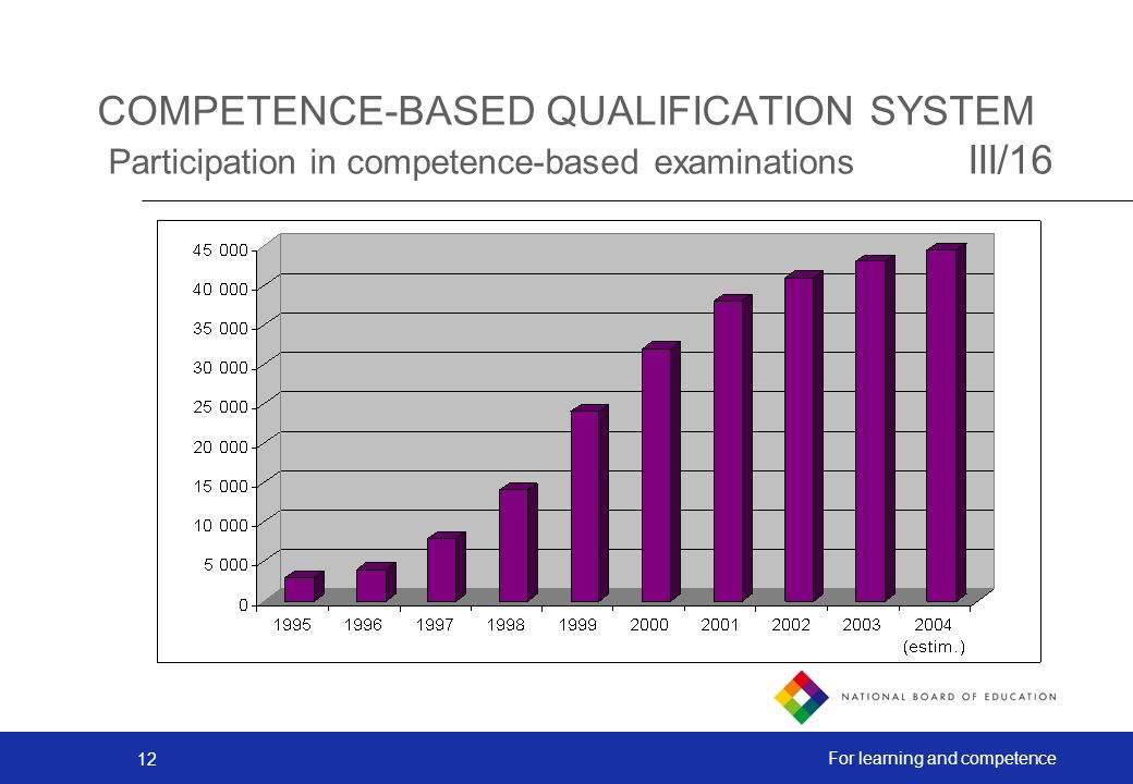 12 For learning and competence COMPETENCE-BASED QUALIFICATION SYSTEM Participation in competence-based examinations III/16