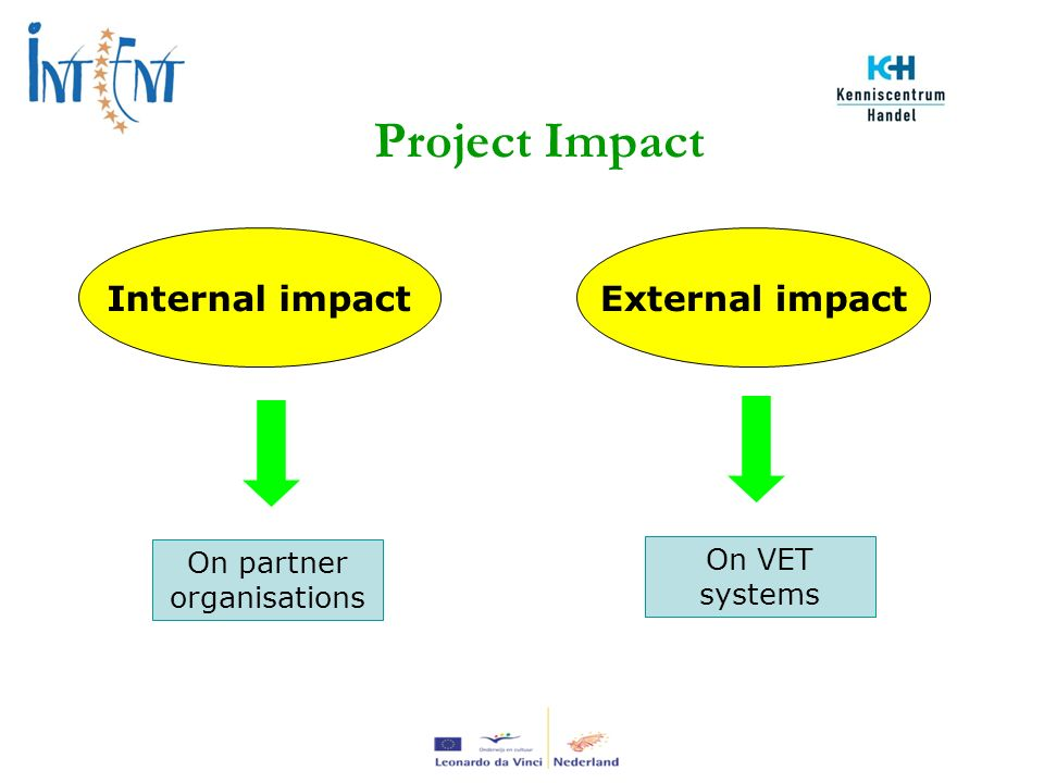 Project Impact Internal impactExternal impact On partner organisations On VET systems