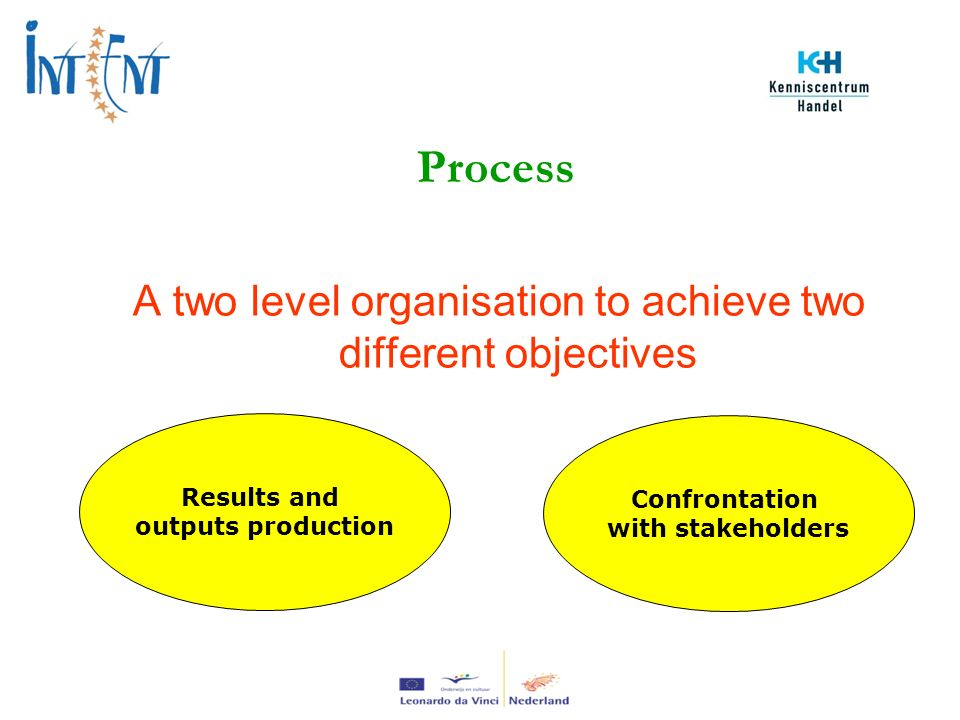 A two level organisation to achieve two different objectives Process Results and outputs production Confrontation with stakeholders