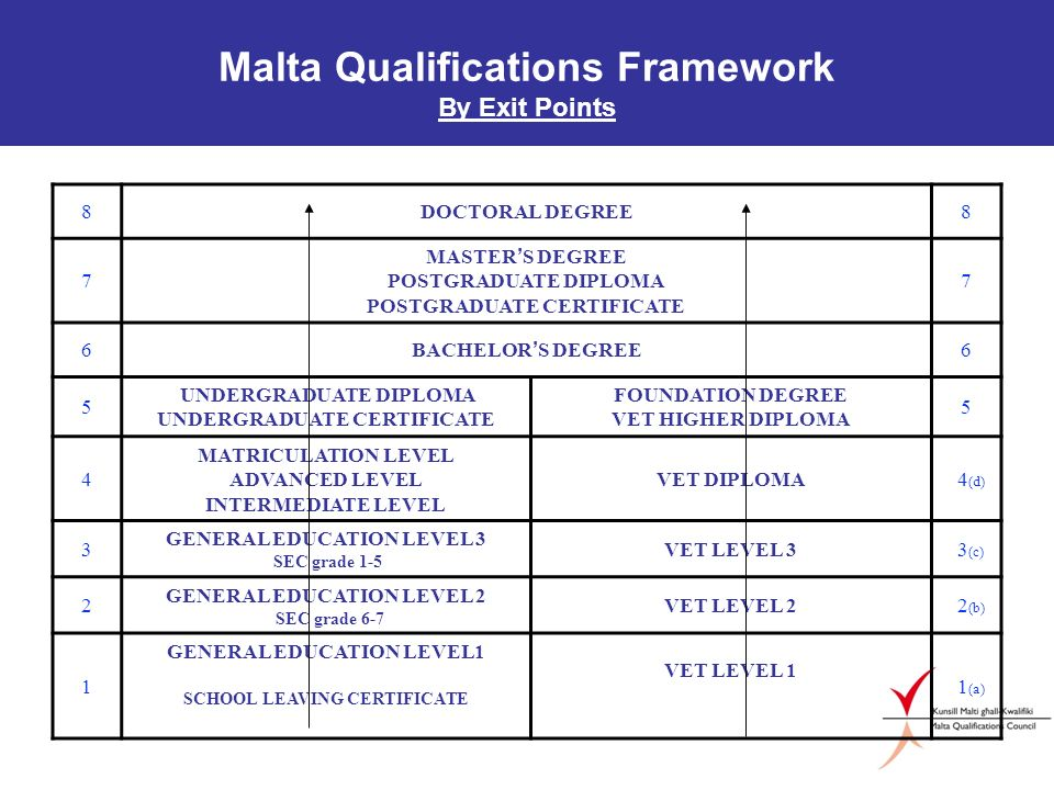 Malta Qualifications Framework By Exit Points 8DOCTORAL DEGREE8 7 MASTER S DEGREE POSTGRADUATE DIPLOMA POSTGRADUATE CERTIFICATE 7 6 BACHELOR S DEGREE 6 5 UNDERGRADUATE DIPLOMA UNDERGRADUATE CERTIFICATE FOUNDATION DEGREE VET HIGHER DIPLOMA 5 4 MATRICULATION LEVEL ADVANCED LEVEL INTERMEDIATE LEVEL VET DIPLOMA 4 (d) 3 GENERAL EDUCATION LEVEL 3 SEC grade 1-5 VET LEVEL 3 3 (c) 2 GENERAL EDUCATION LEVEL 2 SEC grade 6-7 VET LEVEL 2 2 (b) 1 GENERAL EDUCATION LEVEL1 SCHOOL LEAVING CERTIFICATE VET LEVEL 1 1 (a)