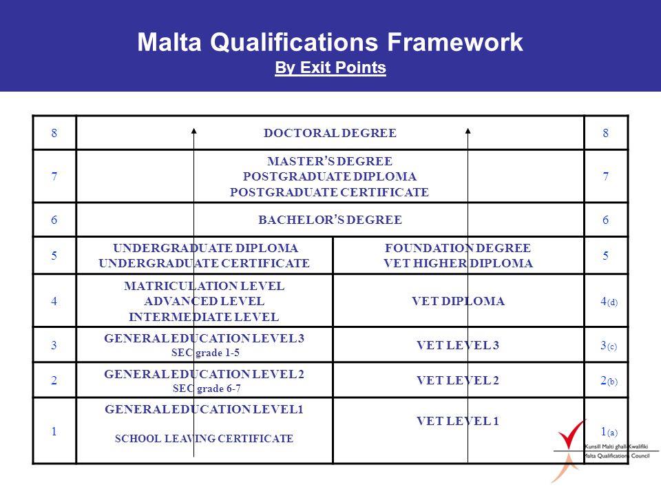 Malta Qualifications Framework By Exit Points 8DOCTORAL DEGREE8 7 MASTER S DEGREE POSTGRADUATE DIPLOMA POSTGRADUATE CERTIFICATE 7 6 BACHELOR S DEGREE 6 5 UNDERGRADUATE DIPLOMA UNDERGRADUATE CERTIFICATE FOUNDATION DEGREE VET HIGHER DIPLOMA 5 4 MATRICULATION LEVEL ADVANCED LEVEL INTERMEDIATE LEVEL VET DIPLOMA 4 (d) 3 GENERAL EDUCATION LEVEL 3 SEC grade 1-5 VET LEVEL 3 3 (c) 2 GENERAL EDUCATION LEVEL 2 SEC grade 6-7 VET LEVEL 2 2 (b) 1 GENERAL EDUCATION LEVEL1 SCHOOL LEAVING CERTIFICATE VET LEVEL 1 1 (a)
