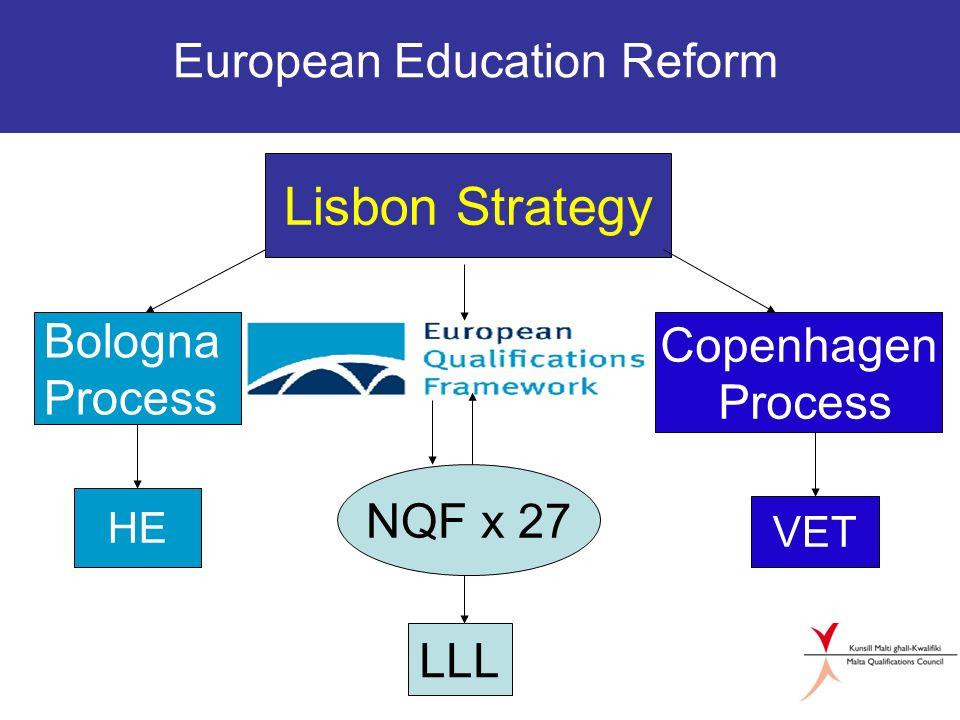 European Education Reform Lisbon Strategy Bologna Process Copenhagen Process HE NQF x 27 VET LLL