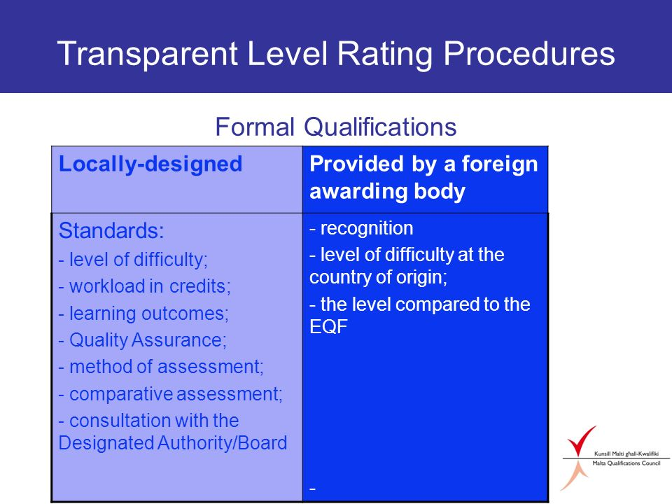 Transparent Level Rating Procedures Formal Qualifications Locally-designedProvided by a foreign awarding body Standards: - level of difficulty; - workload in credits; - learning outcomes; - Quality Assurance; - method of assessment; - comparative assessment; - consultation with the Designated Authority/Board - recognition - level of difficulty at the country of origin; - the level compared to the EQF -