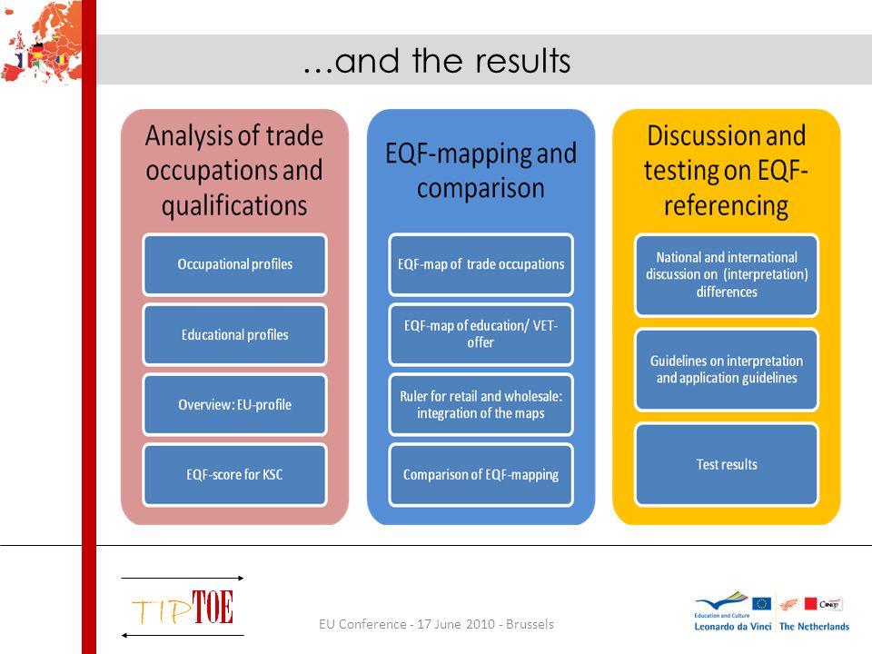 EU Conference - 17 June 2010 - Brussels Shop AssistantShop Manager UKEQF== content 25%-50% FREQF== content 75%-100% DEEQF== content 75%-100% LIEQF=< content 75%-100% PTEQF== content 50%-75% ITEQF>< content 75%-100% NLEQF>= content 75%-100% Occupations vs.