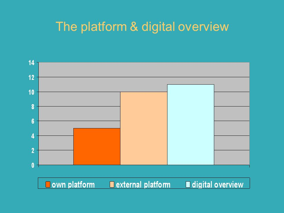 The platform & digital overview