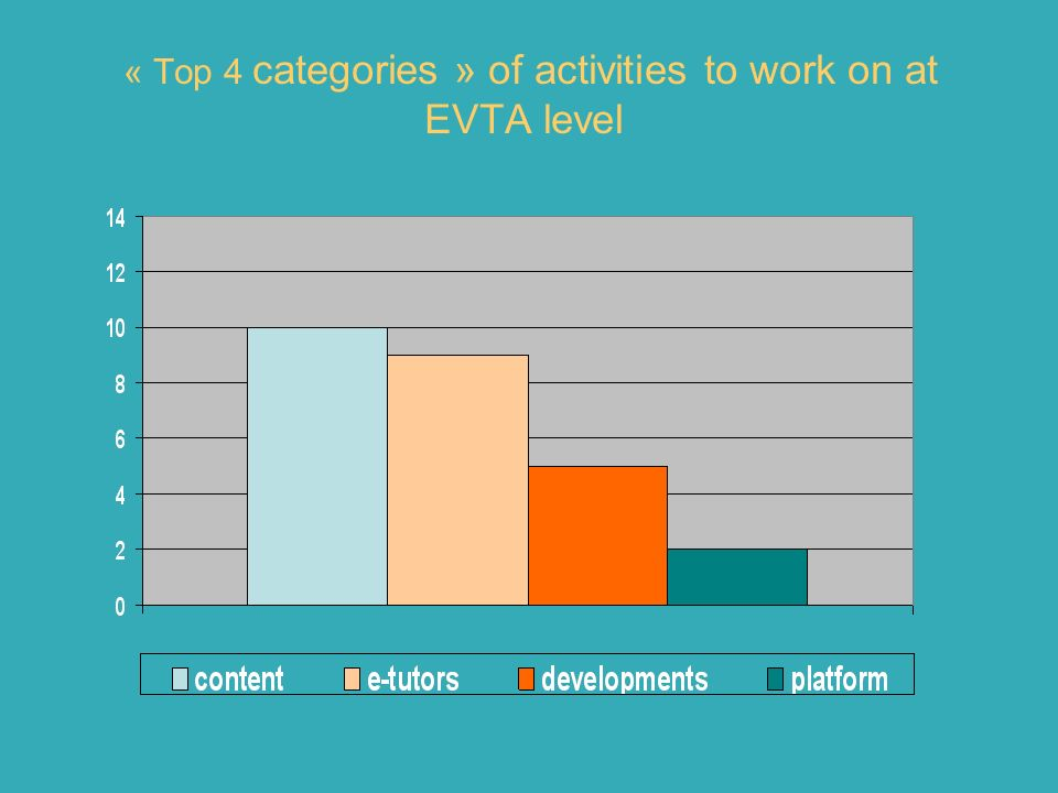 « Top 4 categories » of activities to work on at EVTA level