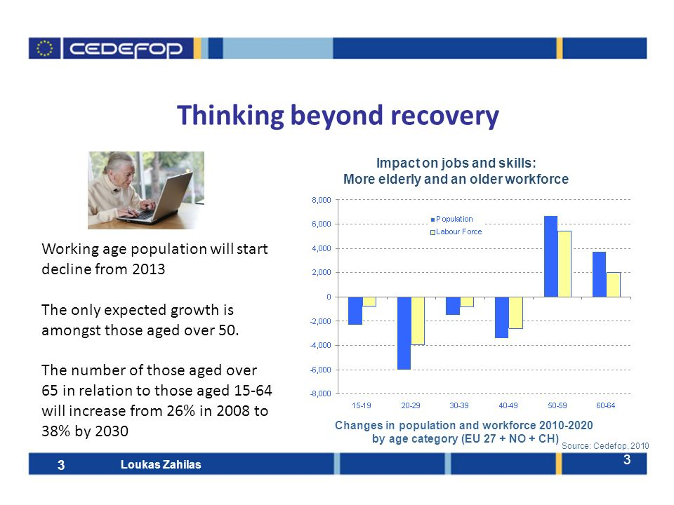 3 Thinking beyond recovery Working age population will start decline from 2013 The only expected growth is amongst those aged over 50.