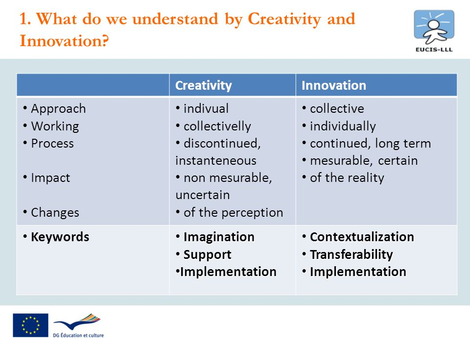 1. What do we understand by Creativity and Innovation.