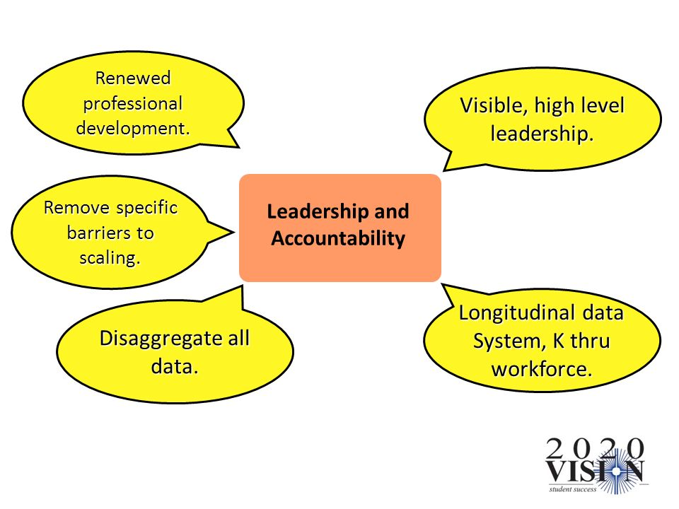 Visible, high level leadership. Leadership and Accountability Longitudinal data System, K thru workforce. Disaggregate all data. Remove specific barri