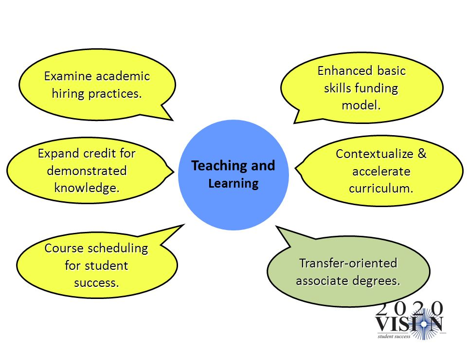Teaching and Learning Enhanced basic skills funding model.