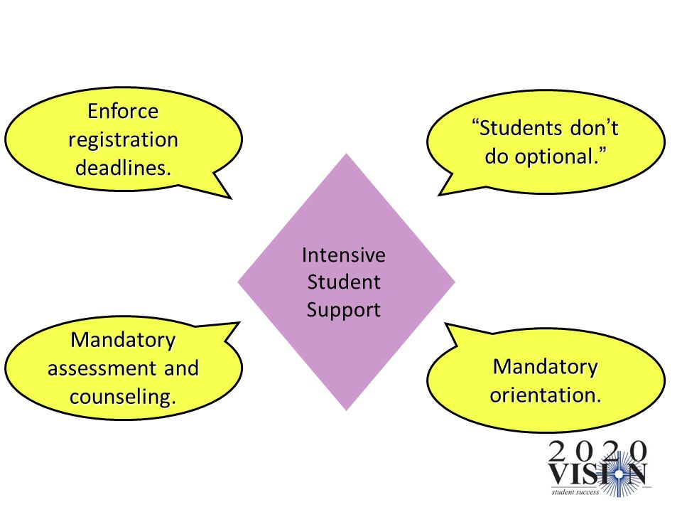 Intensive Student Support Mandatory assessment and counseling. Mandatory orientation. Enforce registration deadlines. Students dont do optional.Studen