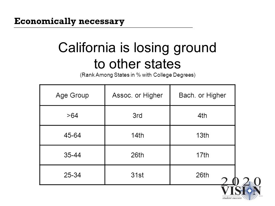 California is losing ground to other states (Rank Among States in % with College Degrees) Age GroupAssoc. or HigherBach. or Higher >643rd4th 45-6414th