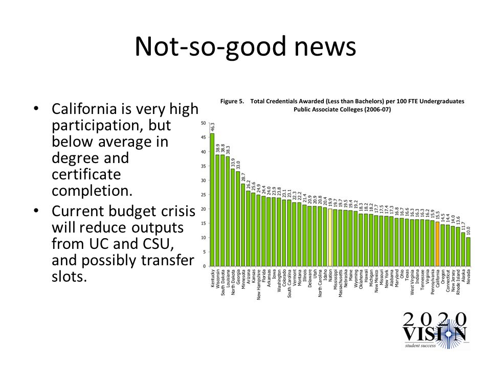 Not-so-good news California is very high participation, but below average in degree and certificate completion.