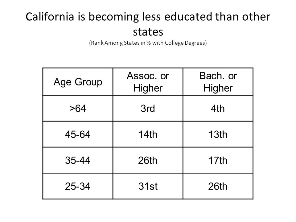California is becoming less educated than other states (Rank Among States in % with College Degrees) Age Group Assoc.