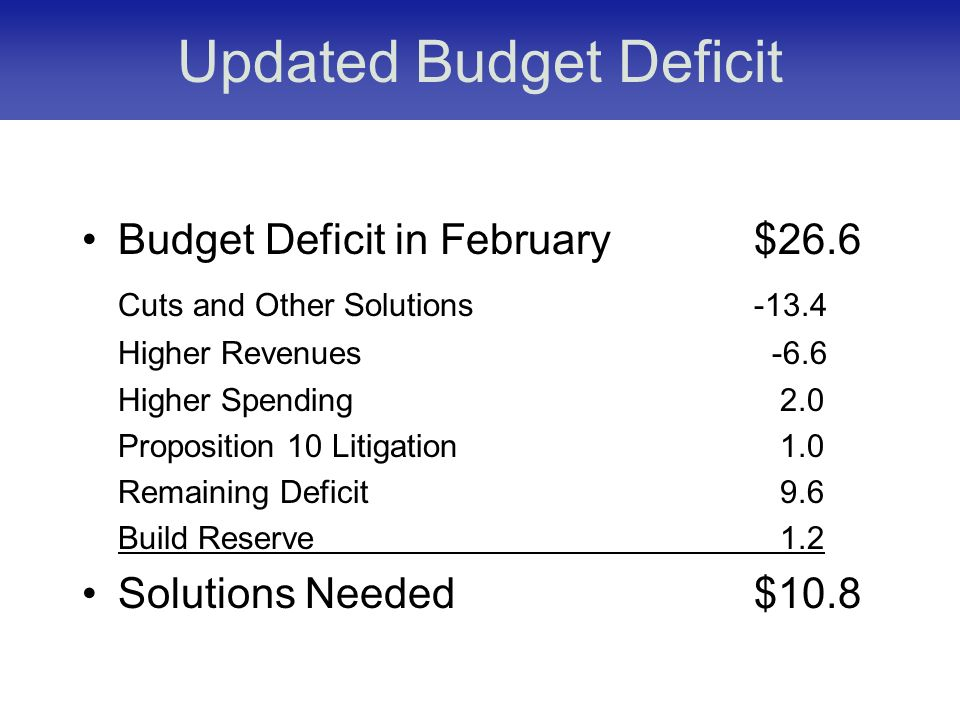Updated Budget Deficit Budget Deficit in February $26.6 Cuts and Other Solutions-13.4 Higher Revenues -6.6 Higher Spending 2.0 Proposition 10 Litigation 1.0 Remaining Deficit 9.6 Build Reserve 1.2 Solutions Needed$10.8