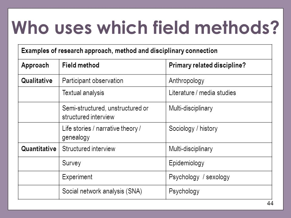 Who uses which field methods? Examples of research approach, method and disciplinary connection ApproachField methodPrimary related discipline? Qualit