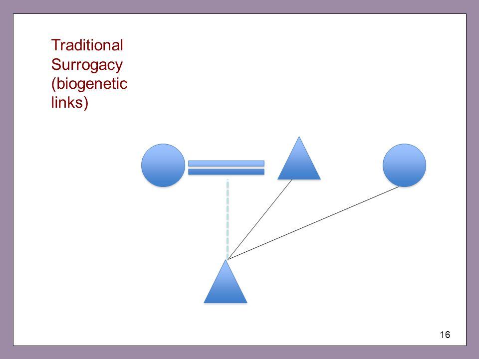 16 Traditional Surrogacy (biogenetic links)
