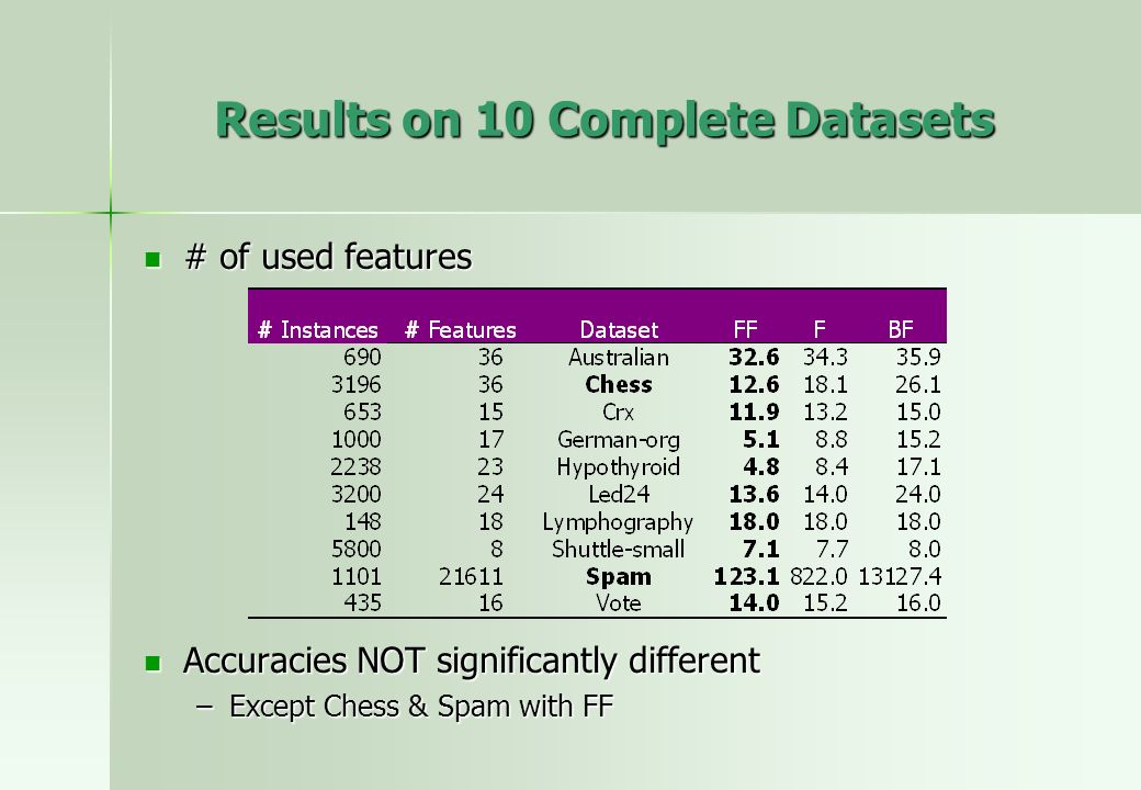Results on 10 Complete Datasets # of used features # of used features Accuracies NOT significantly different Accuracies NOT significantly different –Except Chess & Spam with FF