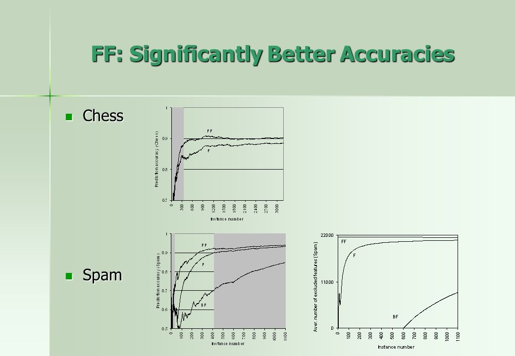 FF: Significantly Better Accuracies Chess Chess Spam Spam