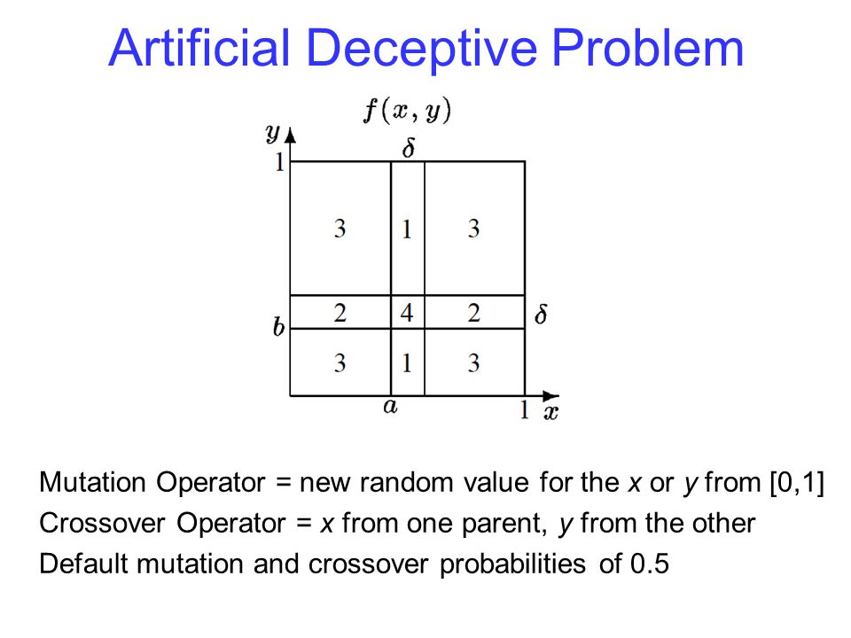 Artificial Deceptive Problem Mutation Operator = new random value for the x or y from [0,1] Crossover Operator = x from one parent, y from the other Default mutation and crossover probabilities of 0.5