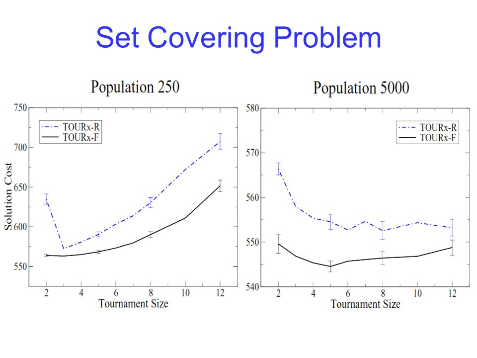 CNF3 SAT An individual is a set of boolean values for the variables Fitness is the total number of clauses satisfied Used standard benchmark problems for the tests 150 variables, 645 clauses in test problems Mutation = flip state of one boolean variable Crossover = uniform crossover Mutation probability & crossover probability = 0.5