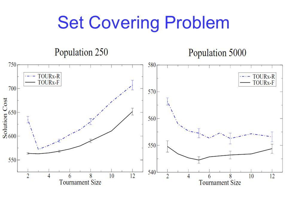 Set Covering Problem