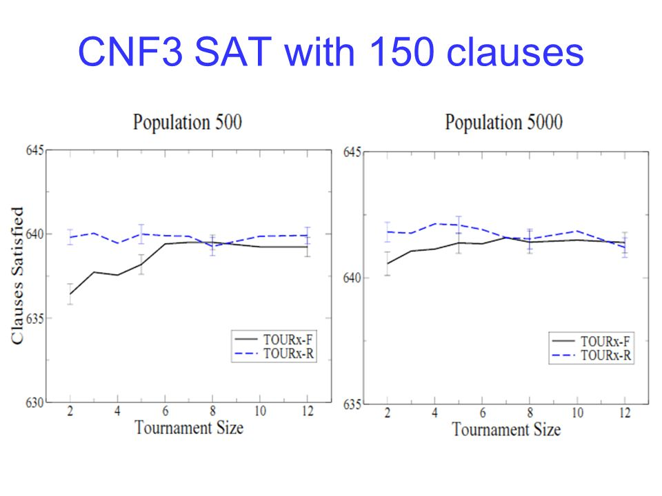 CNF3 SAT with 150 clauses