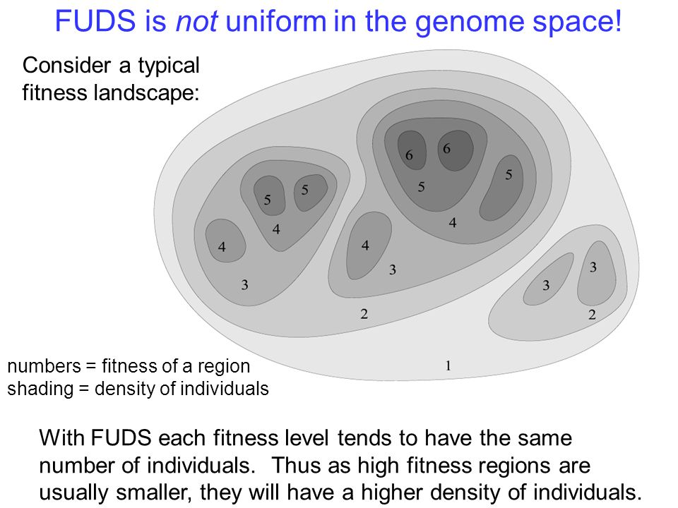 FUDS is not uniform in the genome space.