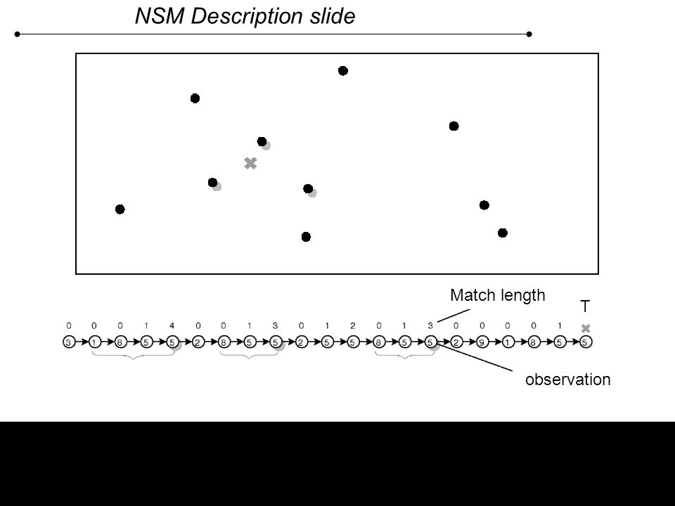 NSM Description slide k nearest neighbours in the history q(t) -- Q-value for each moment in the history To compute Q(a ?,T) – average q(t) over k nea