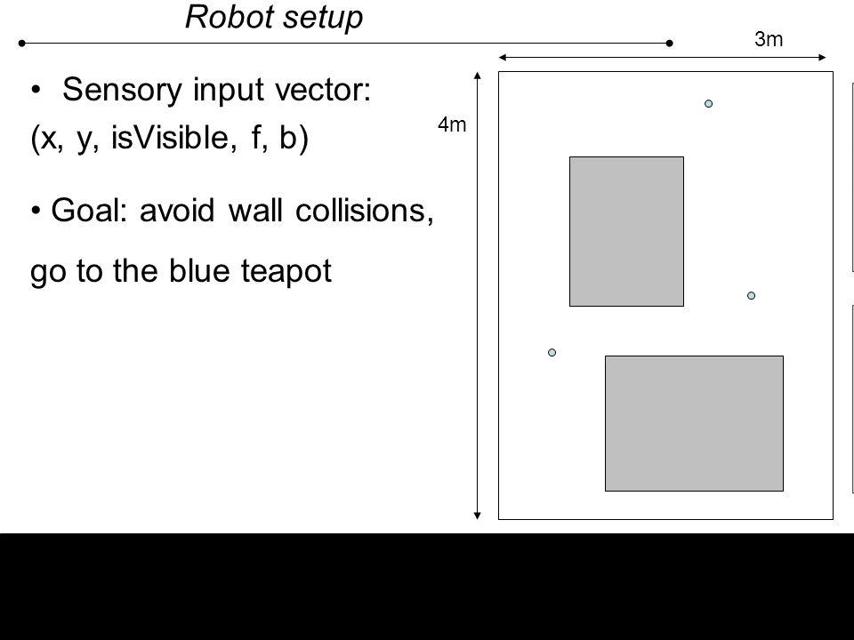 Robot setup Sensory input vector: (x, y, isVisible, f, b) Sonar sensorAXIS web camera X Y Sonar sensor distance f b Target x- y position 4m 3m Goal: a