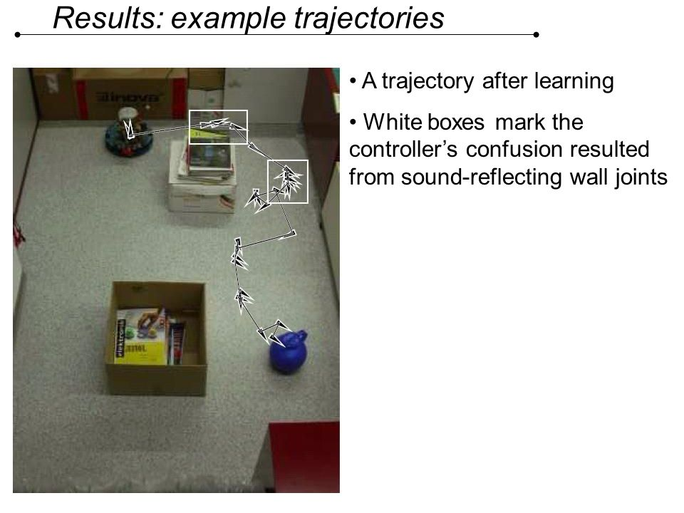 Results: example trajectories A trajectory after learning White boxes mark the controllers confusion resulted from sound-reflecting wall joints