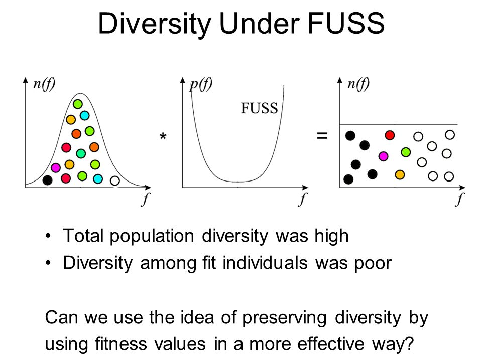 Diversity Under FUSS Total population diversity was high Diversity among fit individuals was poor Can we use the idea of preserving diversity by using fitness values in a more effective way