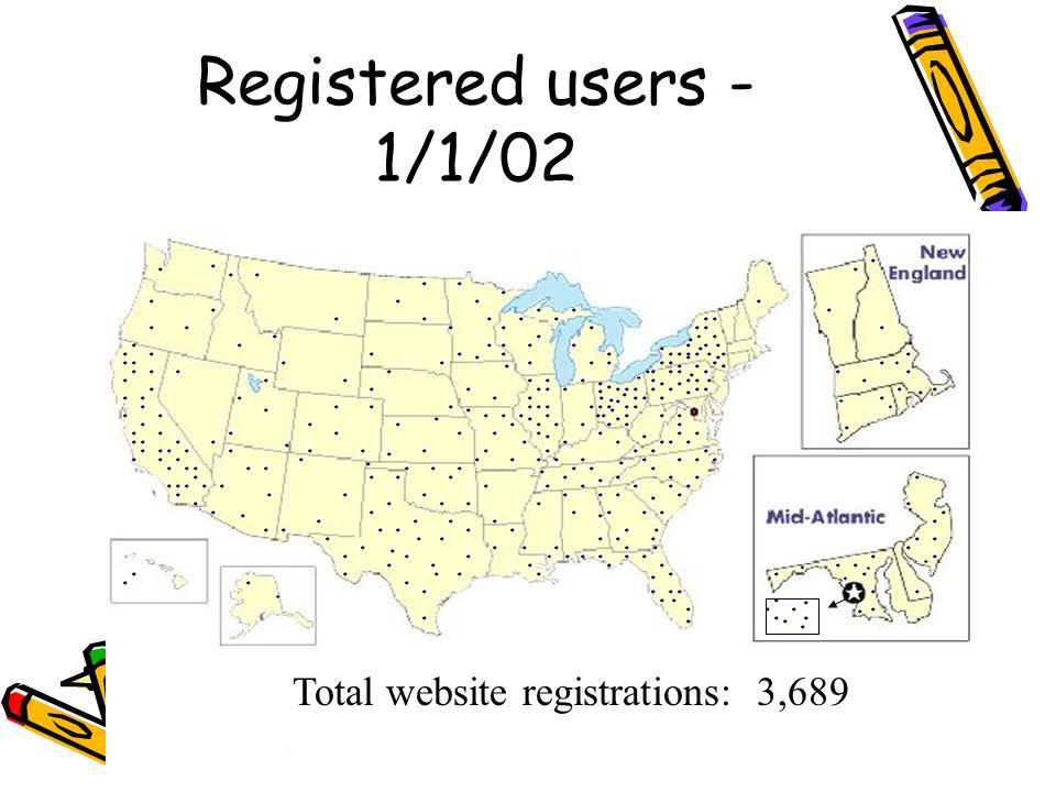 Registered users - 1/1/02 Total website registrations: 3,689