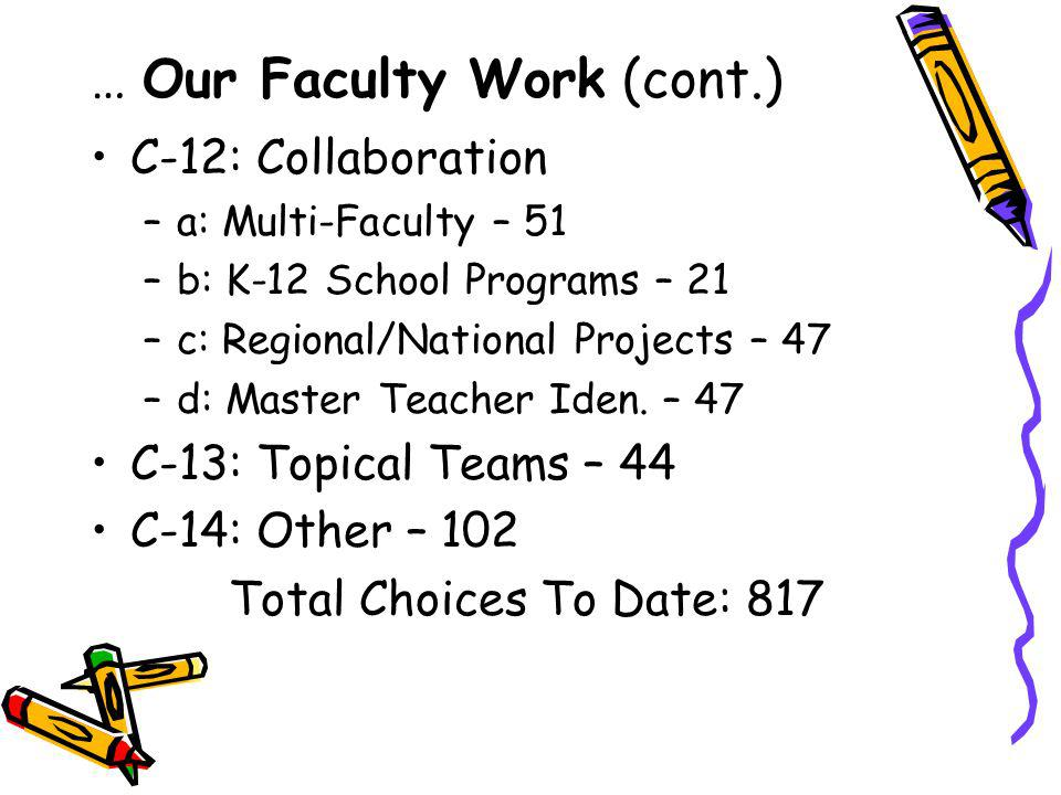 C-12: Collaboration –a–a: Multi-Faculty – 51 –b–b: K-12 School Programs – 21 –c–c: Regional/National Projects – 47 –d–d: Master Teacher Iden.