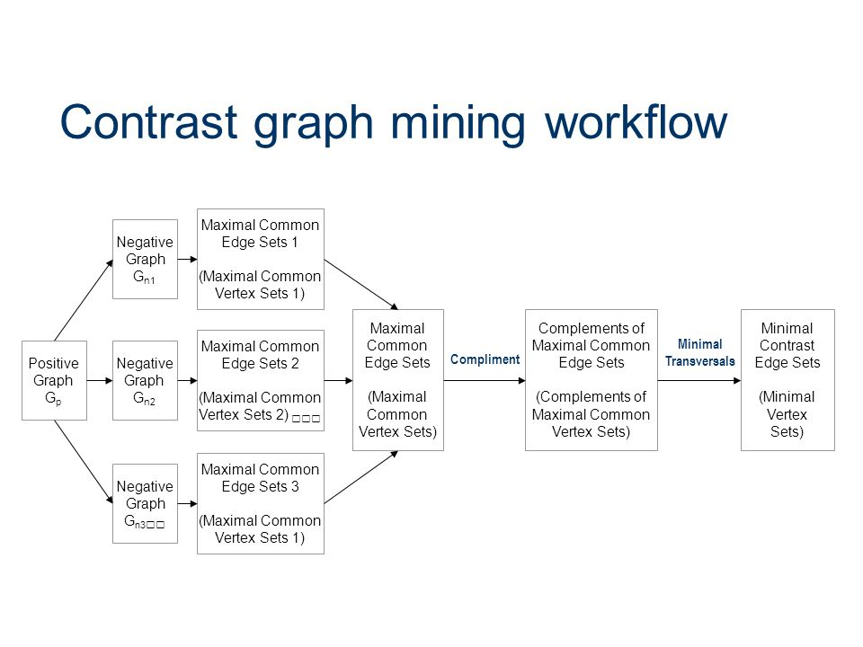 Contrast graph mining workflow Positive Graph G p Negative Graph G n2 Negative Graph G n3 Negative Graph G n1 Maximal Common Edge Sets 2 (Maximal Comm