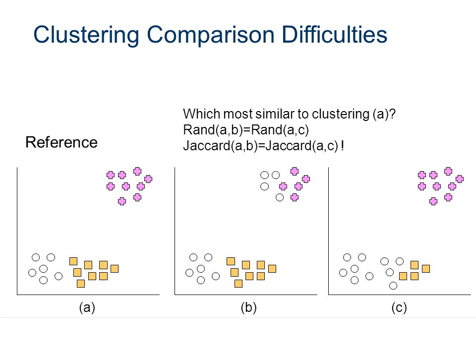 Clustering Comparison Difficulties Reference Which most similar to clustering (a)? Rand(a,b)=Rand(a,c) Jaccard(a,b)=Jaccard(a,c) ! (a)(b)(c)