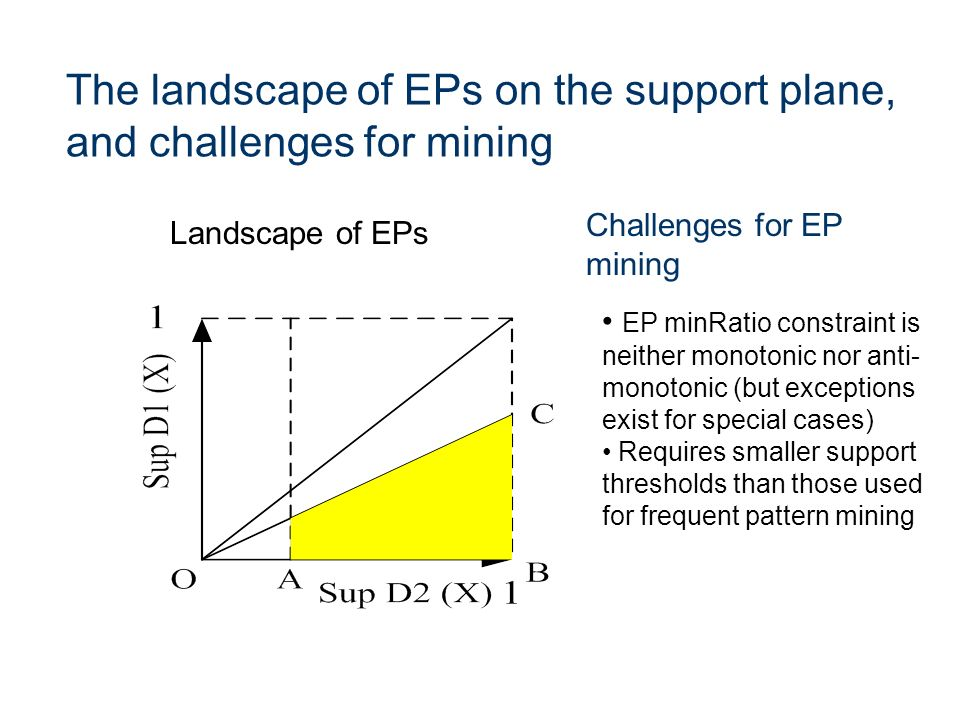 The landscape of EPs on the support plane, and challenges for mining EP minRatio constraint is neither monotonic nor anti- monotonic (but exceptions e
