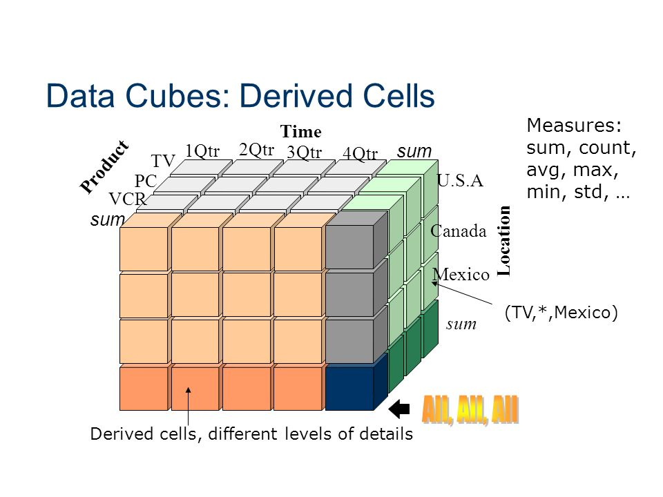 Data Cubes: Derived Cells Time Product Location sum TV VCR PC 1Qtr 2Qtr 3Qtr 4Qtr U.S.A Canada Mexico sum Measures: sum, count, avg, max, min, std, …