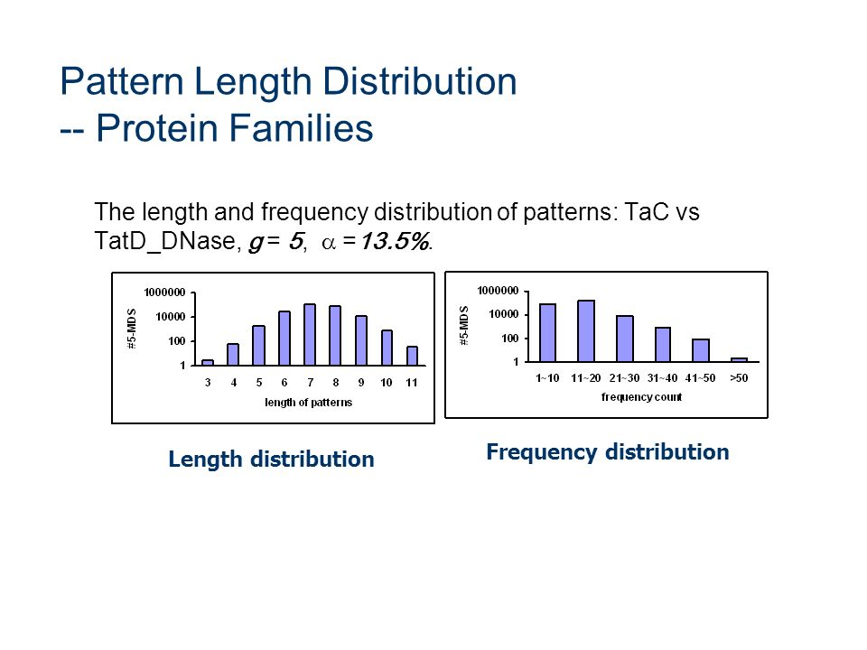 Pattern Length Distribution -- Protein Families The length and frequency distribution of patterns: TaC vs TatD_DNase, g = 5, =13.5%. Length distributi