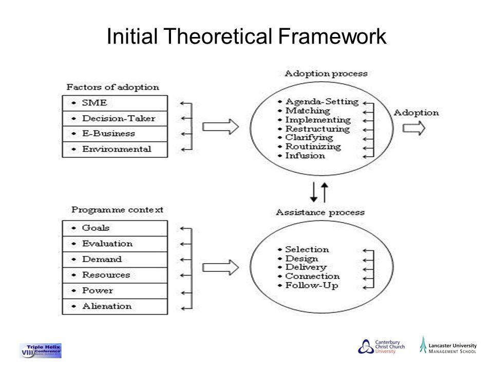 Initial Theoretical Framework