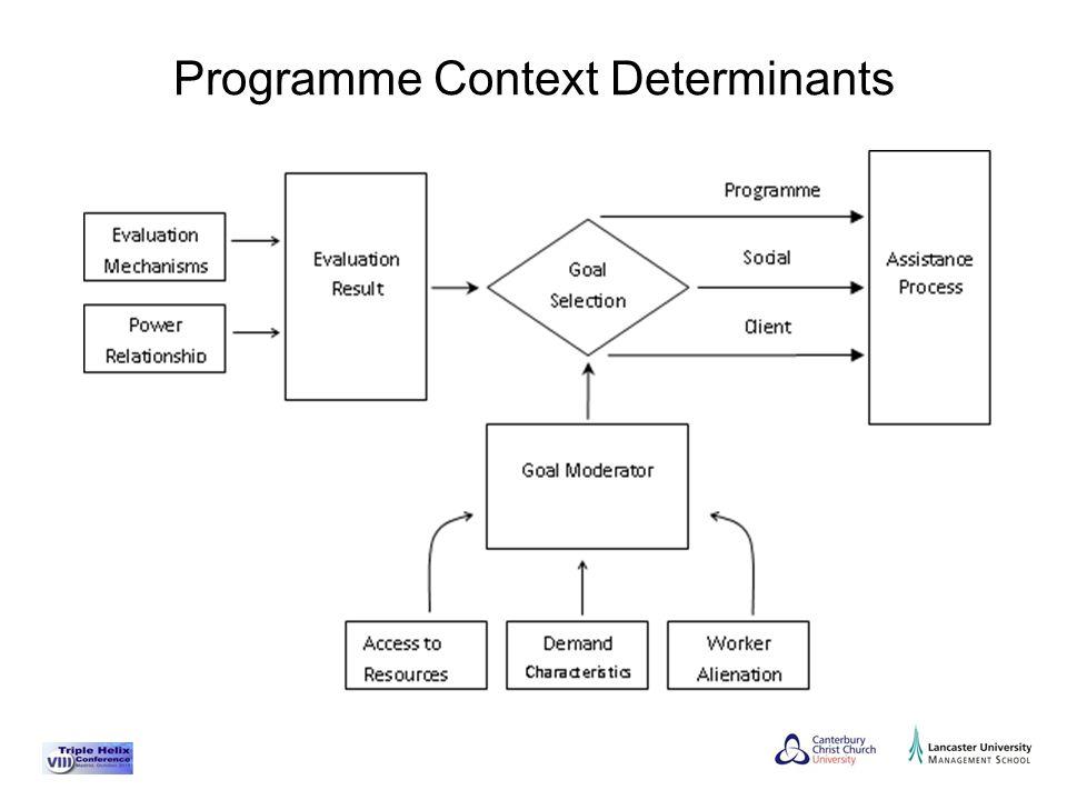 Programme Context Determinants