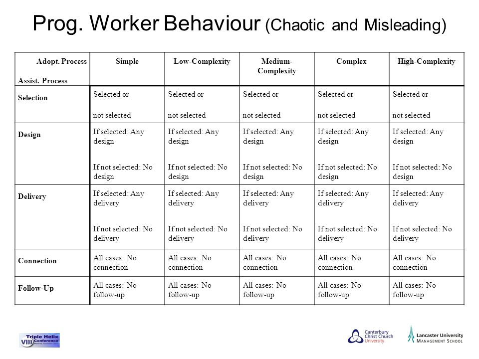 Prog. Worker Behaviour (Chaotic and Misleading) Adopt. Process Assist. Process SimpleLow-ComplexityMedium- Complexity ComplexHigh-Complexity Selection