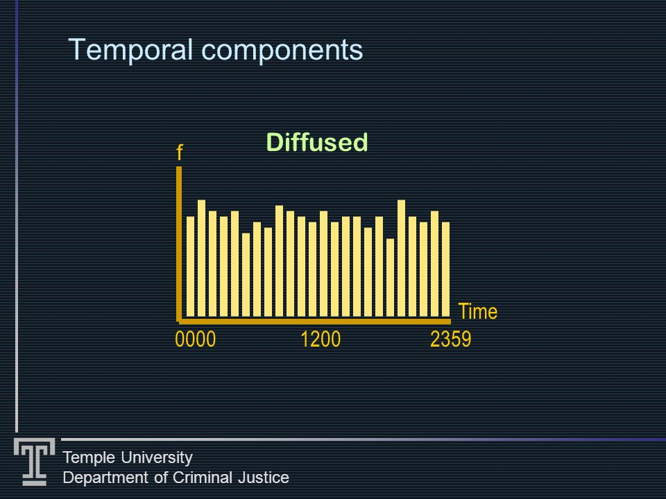 Temple University Department of Criminal Justice Temporal components Diffused 0000 Time f