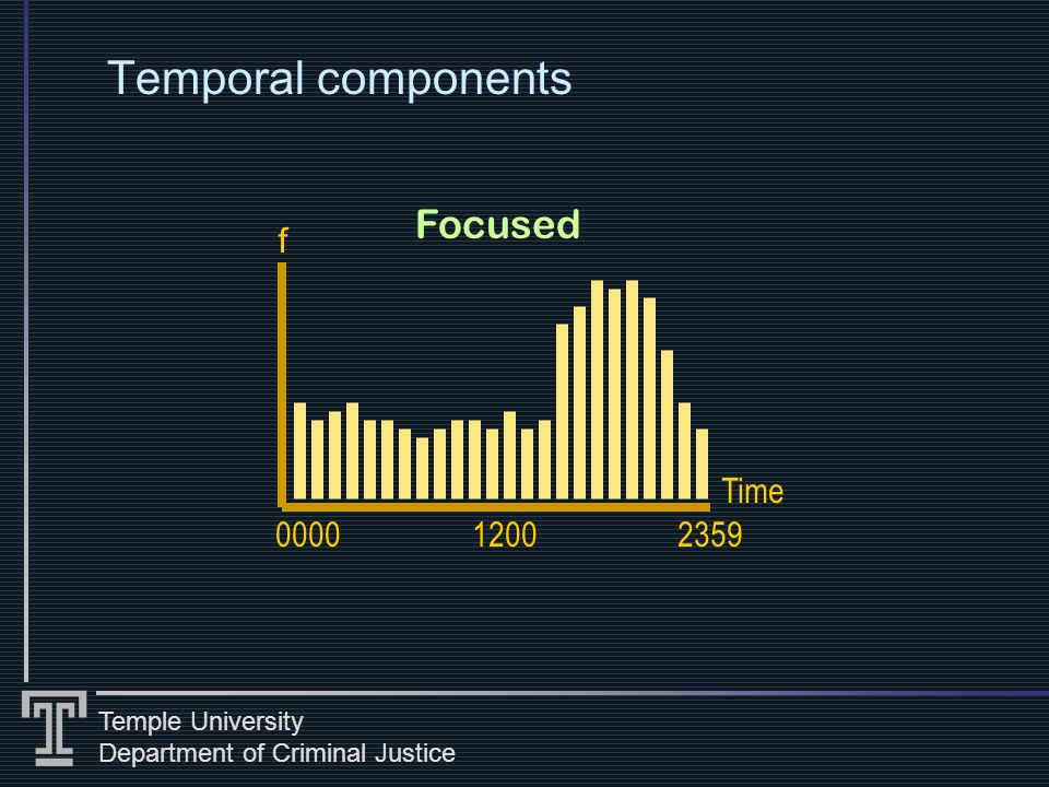 Temple University Department of Criminal Justice Temporal components Focused 0000 Time f 12002359