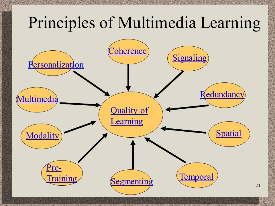 21 Quality of Learning CoherenceSignaling Principles of Multimedia Learning RedundancySpatial Temporal Segmenting Pre- Training ModalityMultimedia Personalization