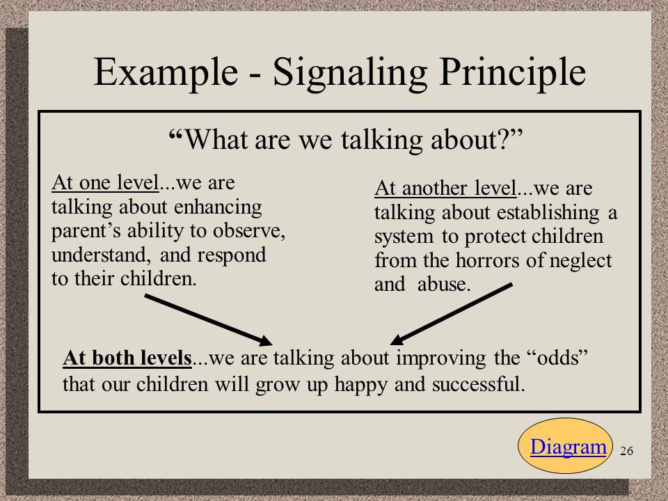 26 Example - Signaling Principle Diagram What are we talking about.
