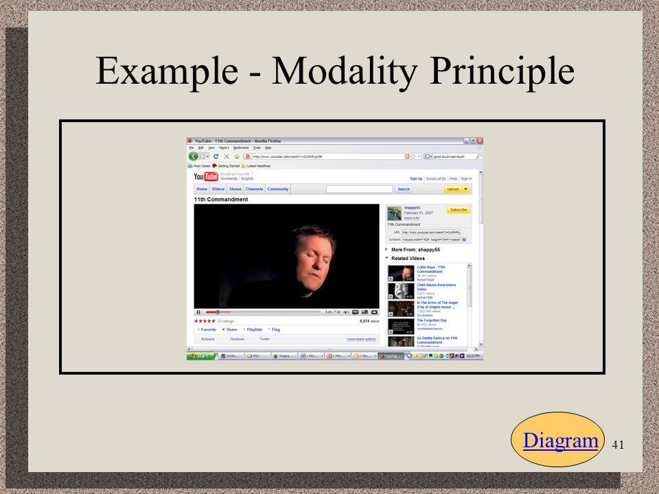 41 Example - Modality Principle Diagram